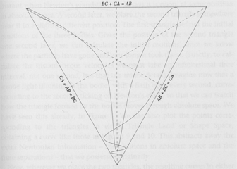 One possible path of the positions of three particles, from Julian Barbour's The End Of Time