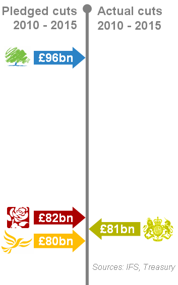 graphic showing that in 2010 the Tories wanted to cut £96bn, Labour 82bn and the Lib Dems 80bn, with the current government cuts being 81bn