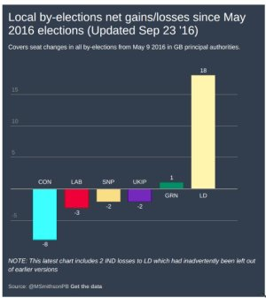 graphic from political betting showing massive gains for the Lib Dems, tiny gains for the Greens, and losses for everyone else