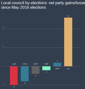 image showing relative gains and losses in council by-elections. Lib dems doing much better than other parties.